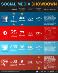 social-media-showdown